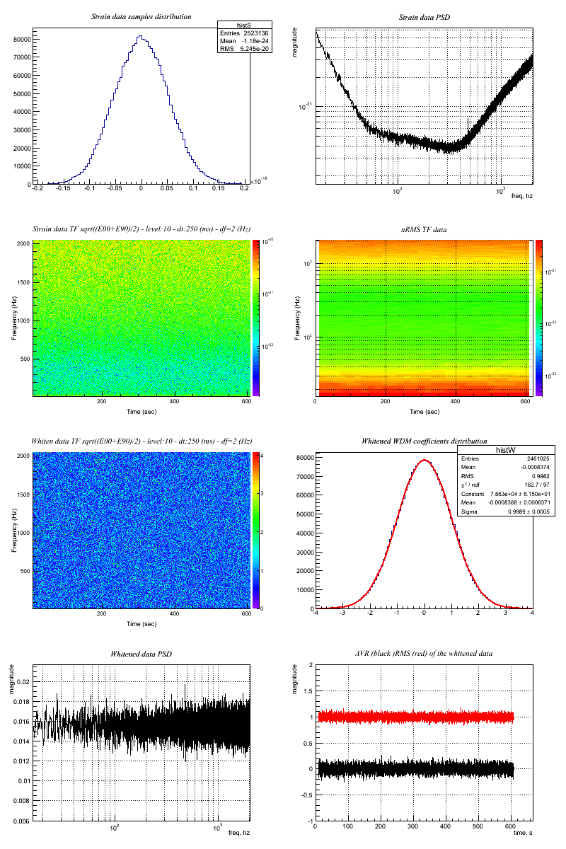 Frequently Asked Questions — coherent WaveBurst